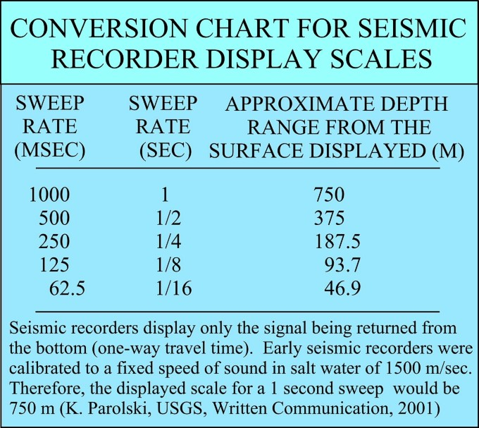 Usgs Open File Report 02 002 Sweep Rate Conversion Chart For